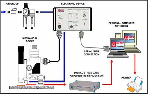 Residual stress measurements flow